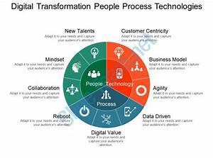 Digital Transformation People Process Technologies