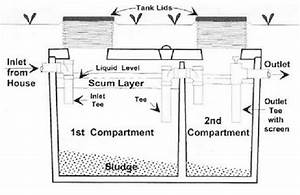 32 How To Plumb A Septic Tank Diagram