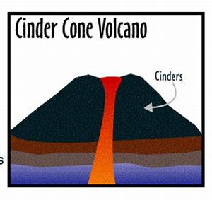 three types of volcanoes | Types of Volcanoes | JVC's ...