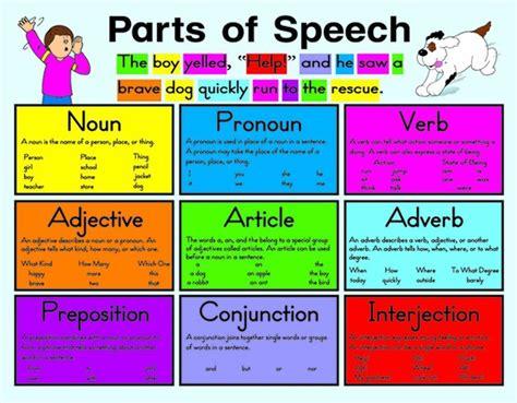 Pengertian, 8 Macam Parts Of Speech Dan Contoh Kalimat Httpwwwilmubahasainggriscom