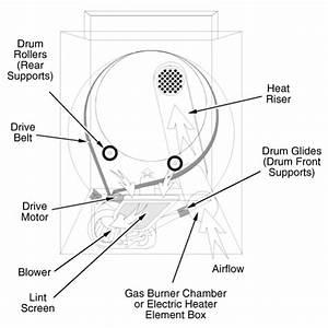 Maytag Centennial Dryer Repair Manual