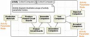 Activity Parameter Node