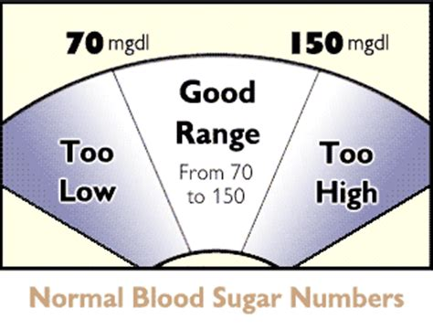 how do you find out if you diabetes hoh sc org
