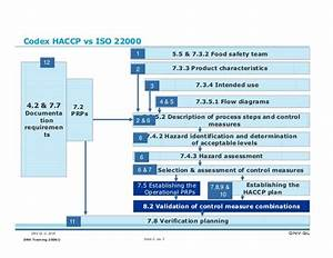 Process Flow Diagram Iso 9001