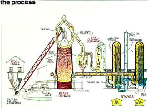 Cer Furnace Diagram by Denniston S Quot Caviar Quot Of Coal The Westport Story Part 3