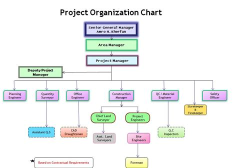 Construction Organizational Structure Construction Organizational Chart Template Organization