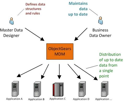master data management shared common data  company