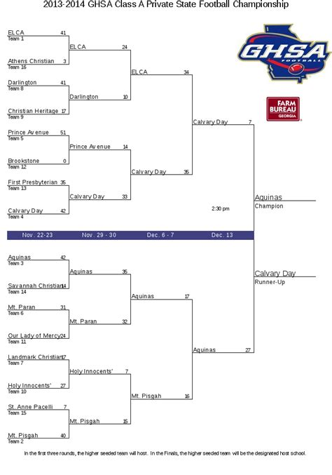 ghsa class  private state football championship