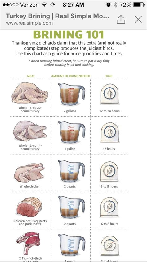 brining  cooking tips thanksgiving recipes  cook
