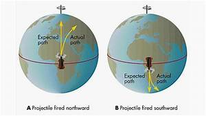 No Coriolis Effect Proves A Stationary Earth  Edward
