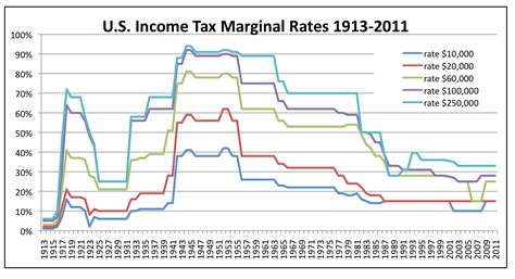 the weaker a variety of graphs about taxes