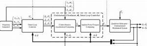 Nonlinear H  U221e Control Block Diagram For The Underactuated