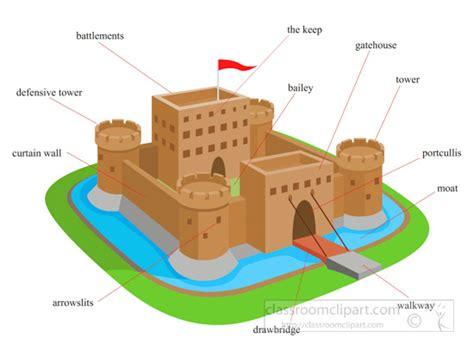 castles parts of a castle clipart 710 classroom clipart