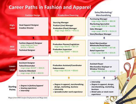 interior design career path interior design career paths choose a career path vitlt com