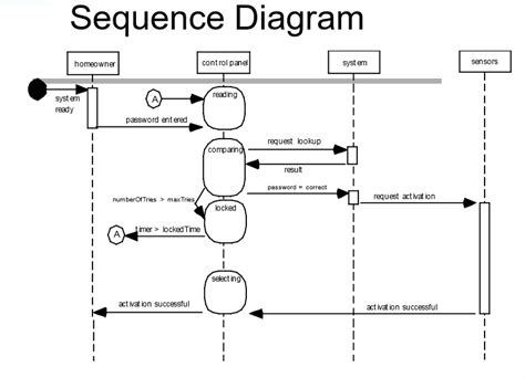 software engineering behavioral modeling identifying