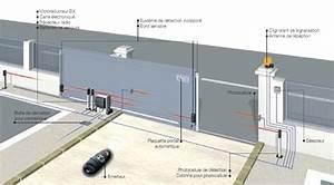 Motorisation Somfy Portail Coulissant : 46 ides dimages de schema electrique portail coulissant somfy ~ Edinachiropracticcenter.com Idées de Décoration