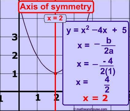 find standard form from graph how to convert equation of parabola from vertex to