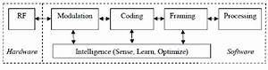 Block Diagram Of Cognitive Radio