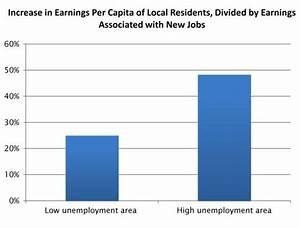 The economic benefits of faster local job growth are large ...