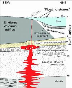 Sketch Showing The Internal Structure Of El Hierro Island
