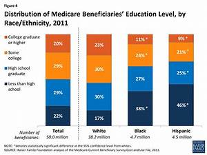 Profile of Medicare Beneficiaries by Race and Ethnicity ...