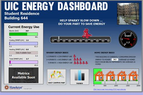 Student Project Measures Building Energy Use In Sparkys