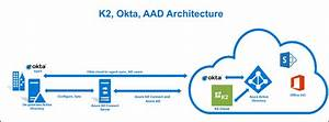 How To  Configure Okta To Log In To K2 Sites