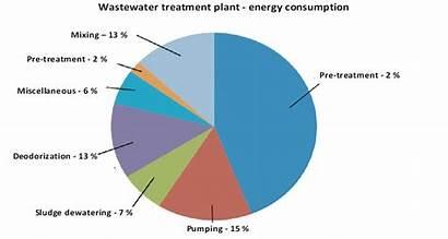 Wastewater Energy Treatment Sewage Plants Consumption Plant