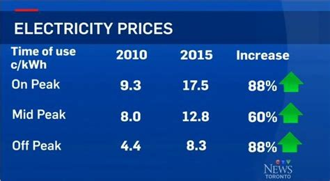 peak electricity prices increase    years