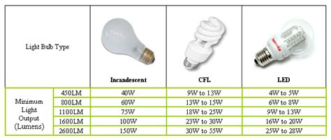 lumen chart  watts google search hd lighting