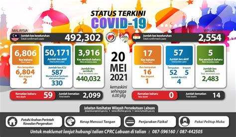 Visit your state's vaccine dashboard to learn more about their distribution guidelines. Kemaskini Negeri COVID-19 di Malaysia Sehingga Mei 2021   COVID-19 MALAYSIA