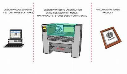 Laser Cutting Cnc Machine Machines Technologystudent Etching