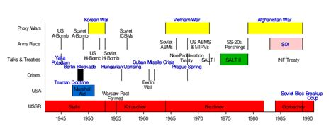 Cold War Diagram by The Cold War Wikibooks Open Books For An Open World