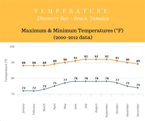 jamaica weather january december april bay temperature average march temperatures year maximum discovery minimum mishkanet around area max