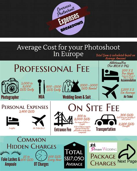 Average Cost For Europe Pre Wedding Photoshoot