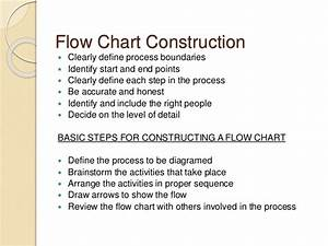 Introduction To Flowcharts  Micro And Macro Flowchart