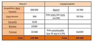 Pret Relais Credit Agricole : tout savoir sur le pr t relais ~ Gottalentnigeria.com Avis de Voitures