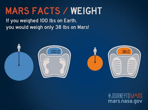 NASA — Fun Facts About Mars