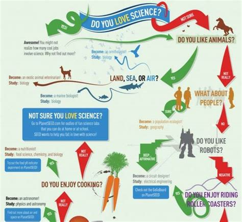 Science Careers by Science Career Infographics Do You Science