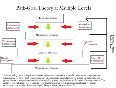 path goal  enhance organizational performance