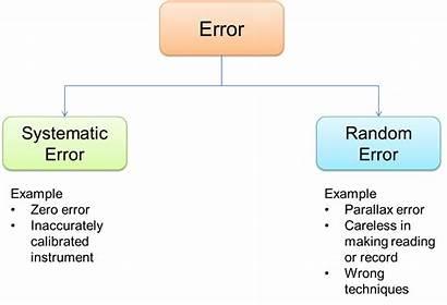 Errors Types Error Physics Measurement Systematic Random