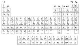 Periodic Table with Element Names