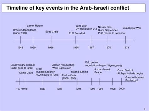 israel palestine conflict timeline ppt timeline of key events in the arab israeli conflict