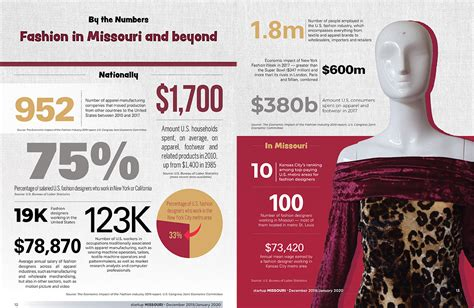 Fashion in Missouri: By the numbers - Startup Missouri