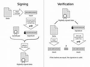 Digital signatures. How do digitally signed emails work?