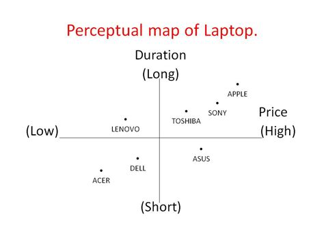 perceptual map template electronic advertising assignment perceptual map of laptop