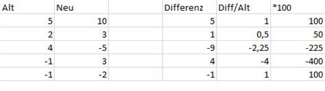 prozentuale abweichung berechnen  topic wertpapier