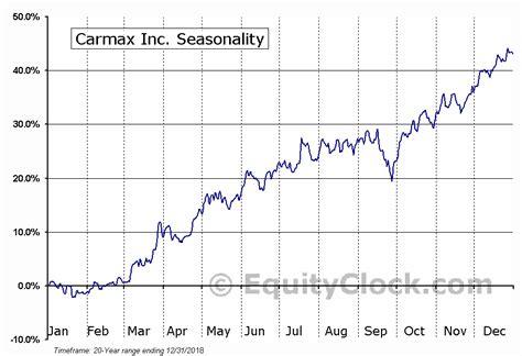Carmax, Inc (nysekmx) Seasonal Chart  Equity Clock