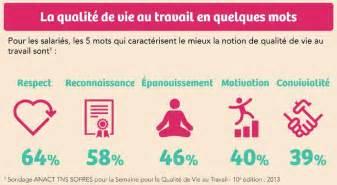 Qualite De Vie Au Travail by Les 5 Fondamentaux De La Qualit 233 De Vie Au Travail