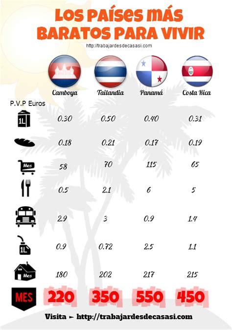 Países Baratos Para Vivir, Multiplica Tu Poder Adquisitivo